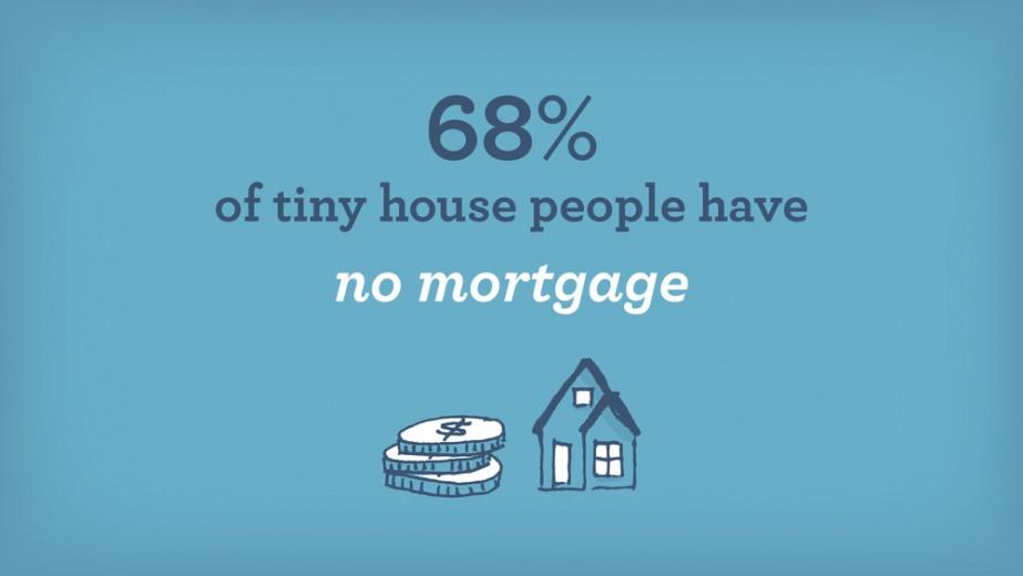 Tiny house survey infographic